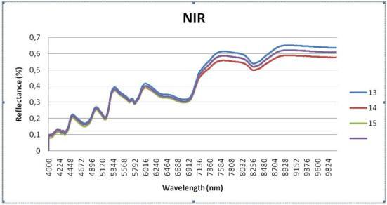 Grafik NIR